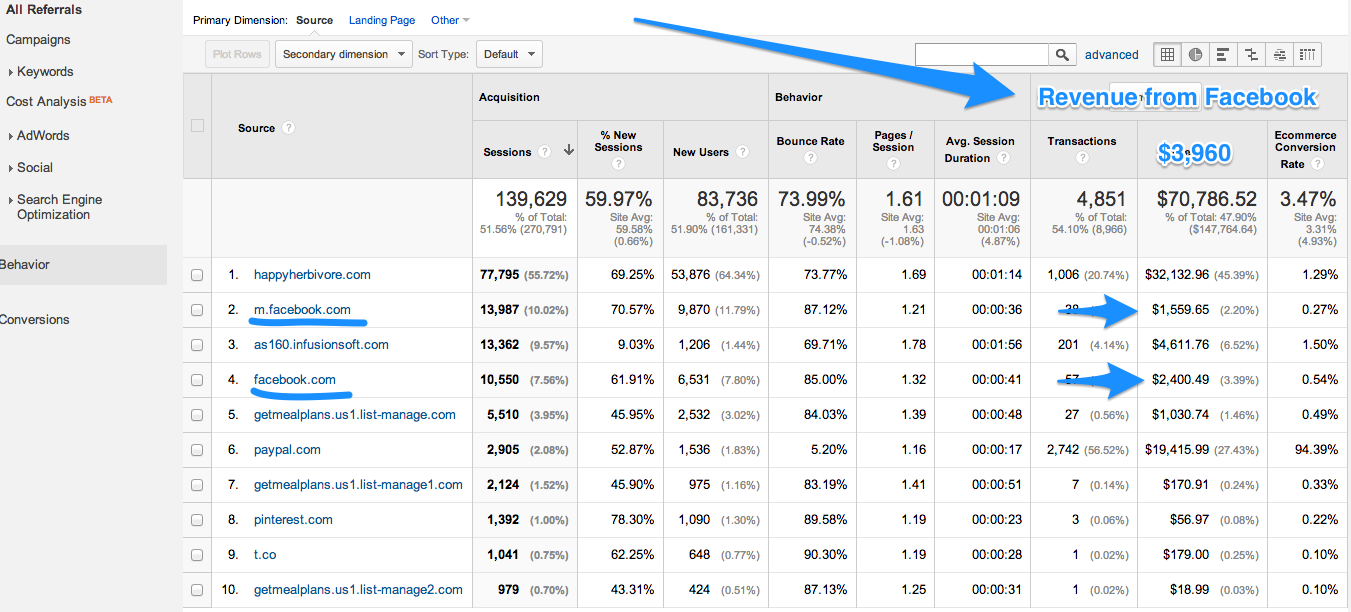 Google Analytics Referrals report